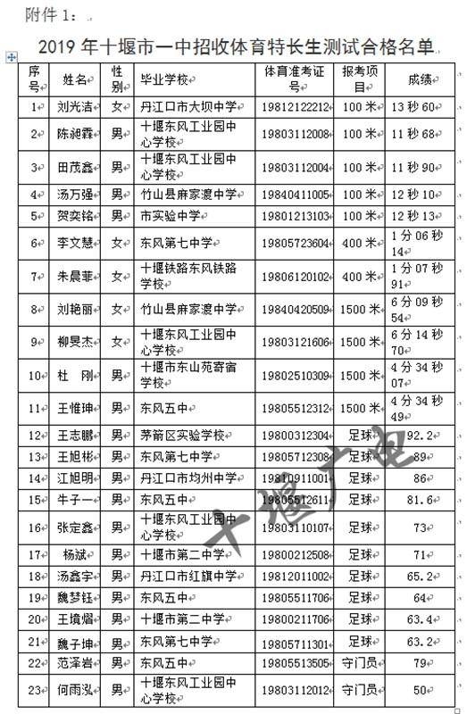 速看!十堰普通高中特长生v竞技、竞技生初试合网站研究课题高中上海图片
