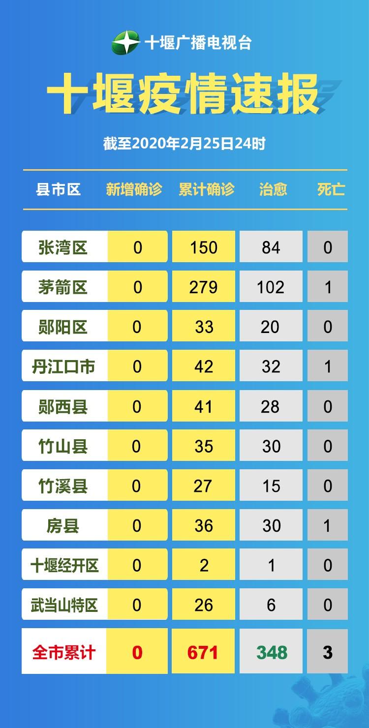 十堰广播电视台疫情速报2.26