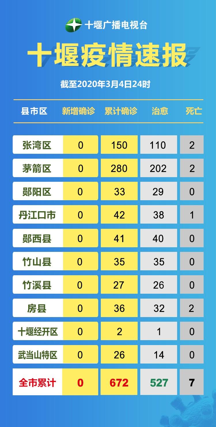 十堰广播电视台疫情速报3.5