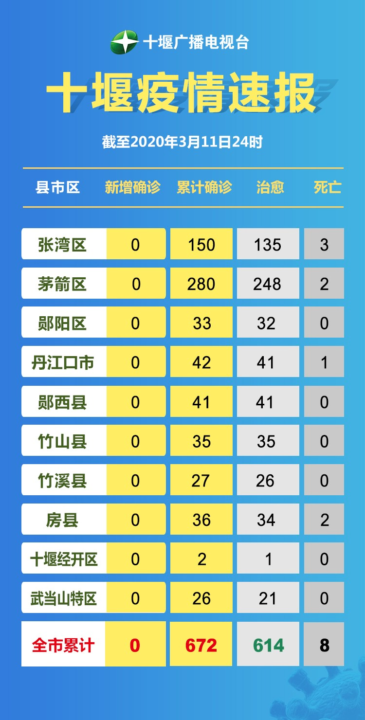 十堰廣播電視臺疫情速報3-12