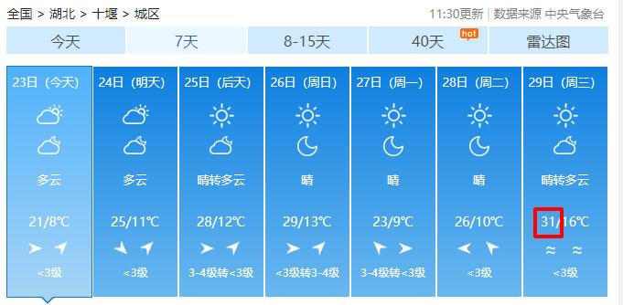 直冲31℃!十堰开启连晴模式,温差可达15℃