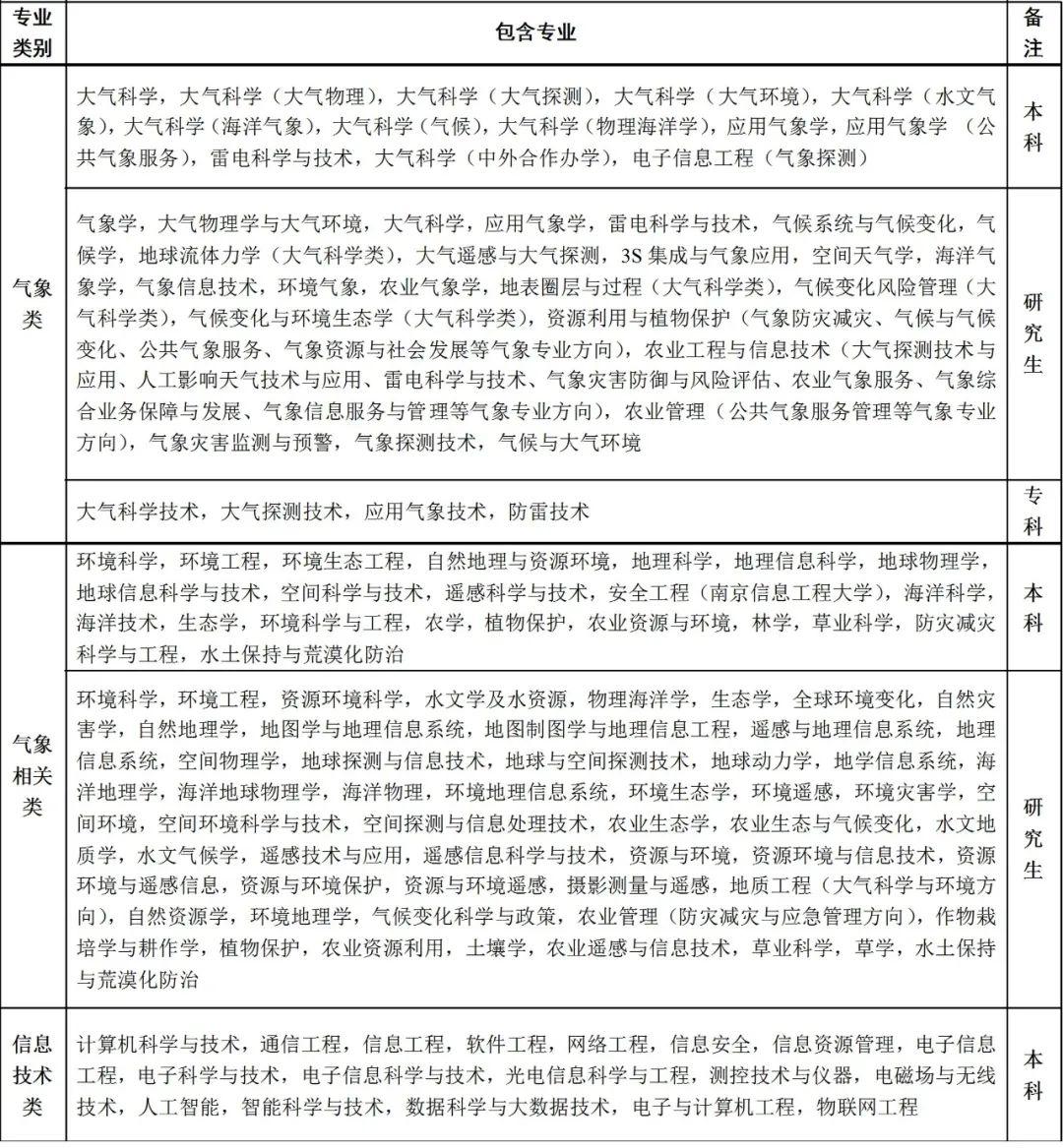 《【杏耀手机版登录地址】速看!十堰气象部门招聘14人,有编制》