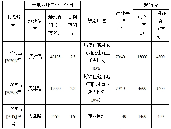 《【杏耀注册登录】十堰拍卖出让3宗国有建设用地使用权,详情公布》